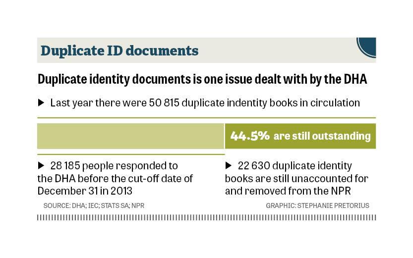 Duplicate IDs
