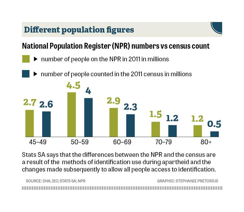 NPR vs Census