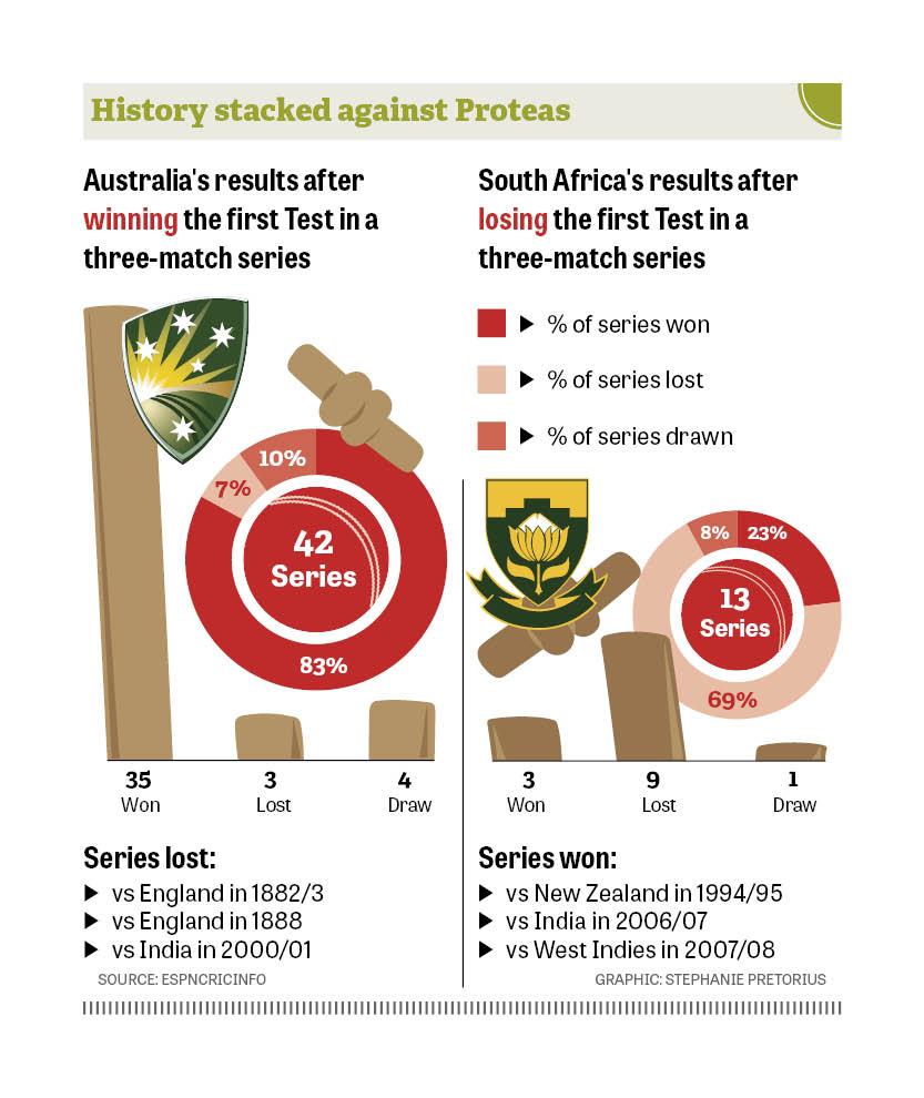 SA vs Aus series results_web