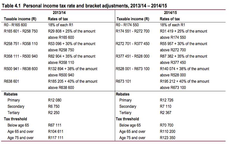 budget tax 1