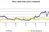 Juggling Blue Label's many balls