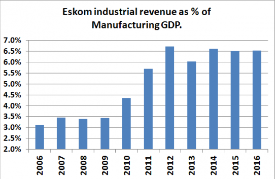 Source: Economists dotcoza from Eskom annual reports and StatsSA gdp data. Years to March. (Note Eskom direct sales only there excludes cost of resellers such as local governments)
