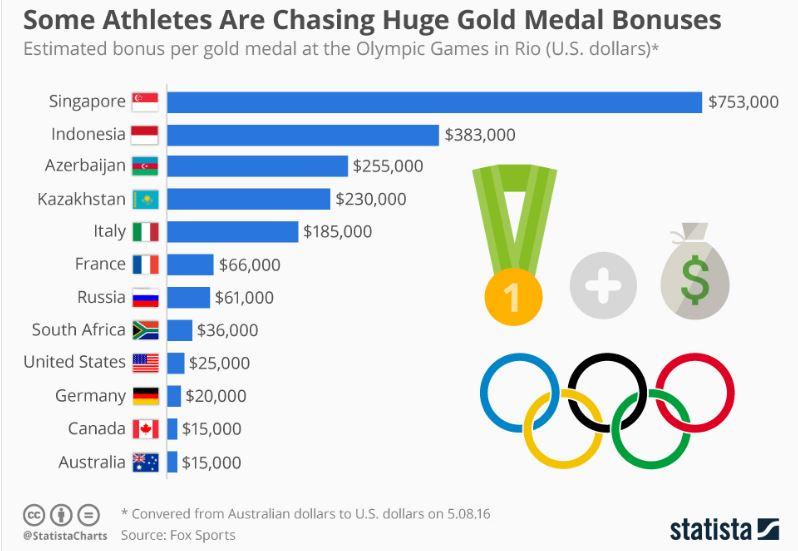 Gold Medal Bonuses