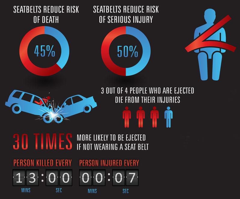 Car Seat Baby S Death Statistics
