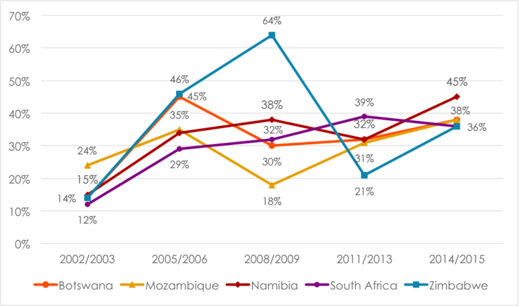 Respondents were asked: How much do you trust each of the following, or haven't you heard enough about them to say: Opposition political parties? (Percentage who say 'somewhat' or 'a lot') Afrobarometer