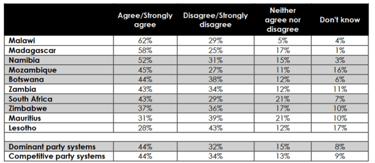 Respondents were asked: Please tell me whether you agree or disagree with the following statement: The political opposition in [your country] presents a viable alternative vision and plan for the country? (Note: This question was not asked in Swaziland.) Afrobarometer
