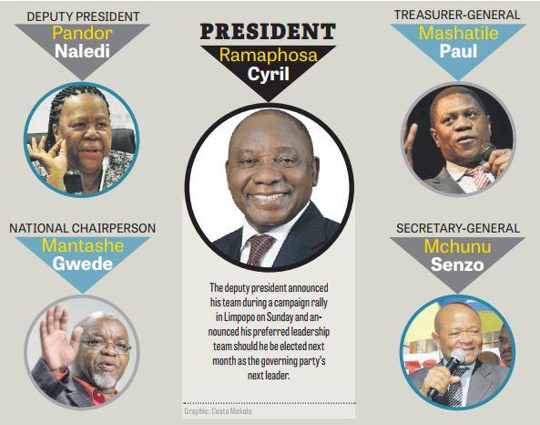 Deputy President Cyril Ramaphosa's slate.