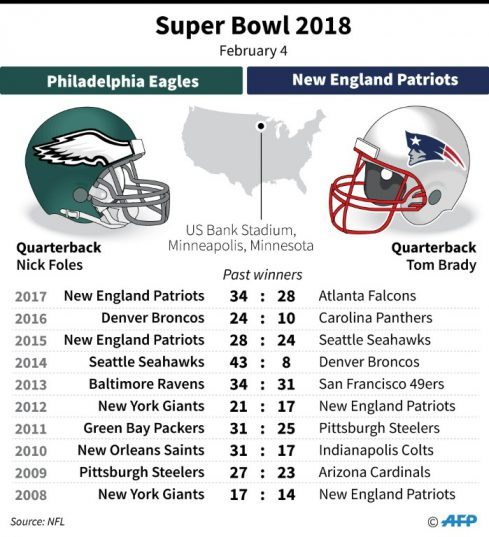 Patriots, Eagles to do battle on football's biggest stage