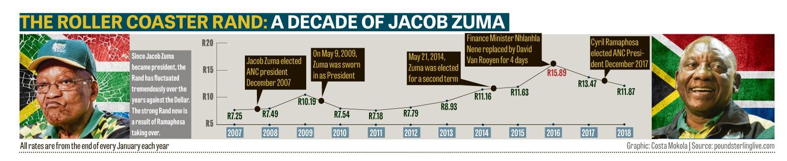 Infographic: Costa Makola.