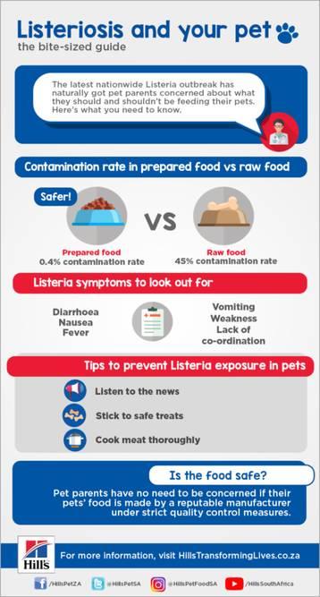 Should pet parents worry about listeria?