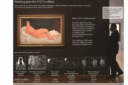 Modigliani sells for $157.2 mn in New York: Sotheby's