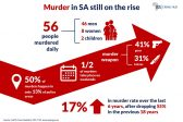 Jaundiced Eye: Zuma's legacy and our murder rate