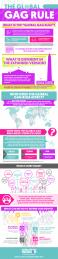 Global-Gag-Rule-Infographic-2019