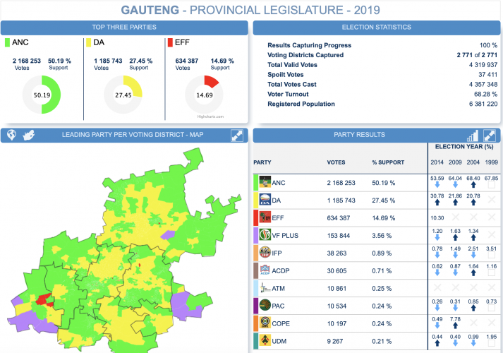 LIVE election results: Count in Gauteng finally also