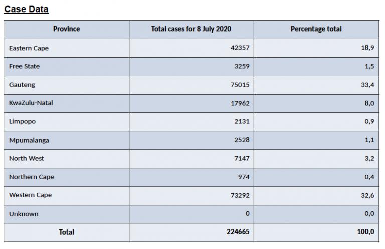 Covid stats 8 July 2020