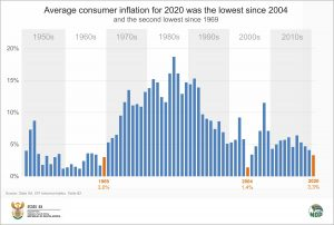SA's 2020 inflation lowest in 16 years