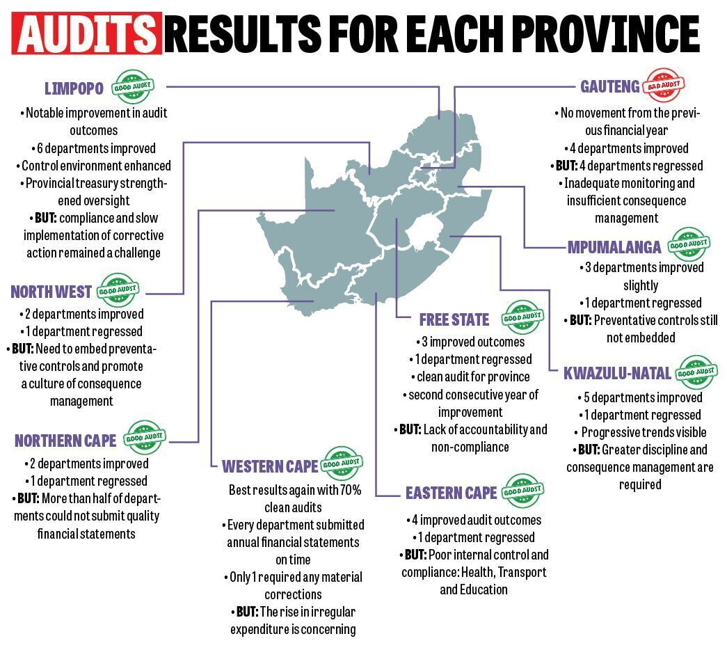 The Audit results for each province: