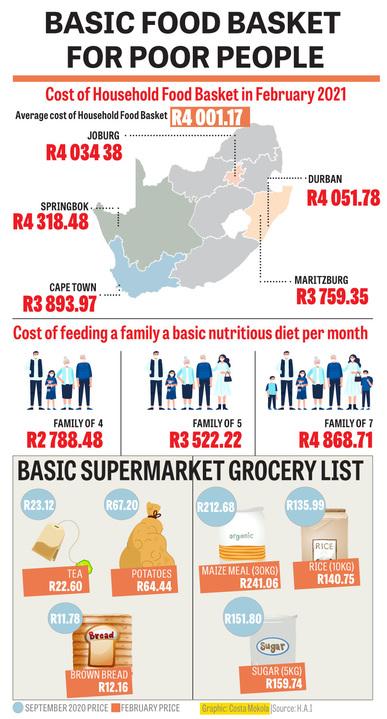 Basic food basket for poor people