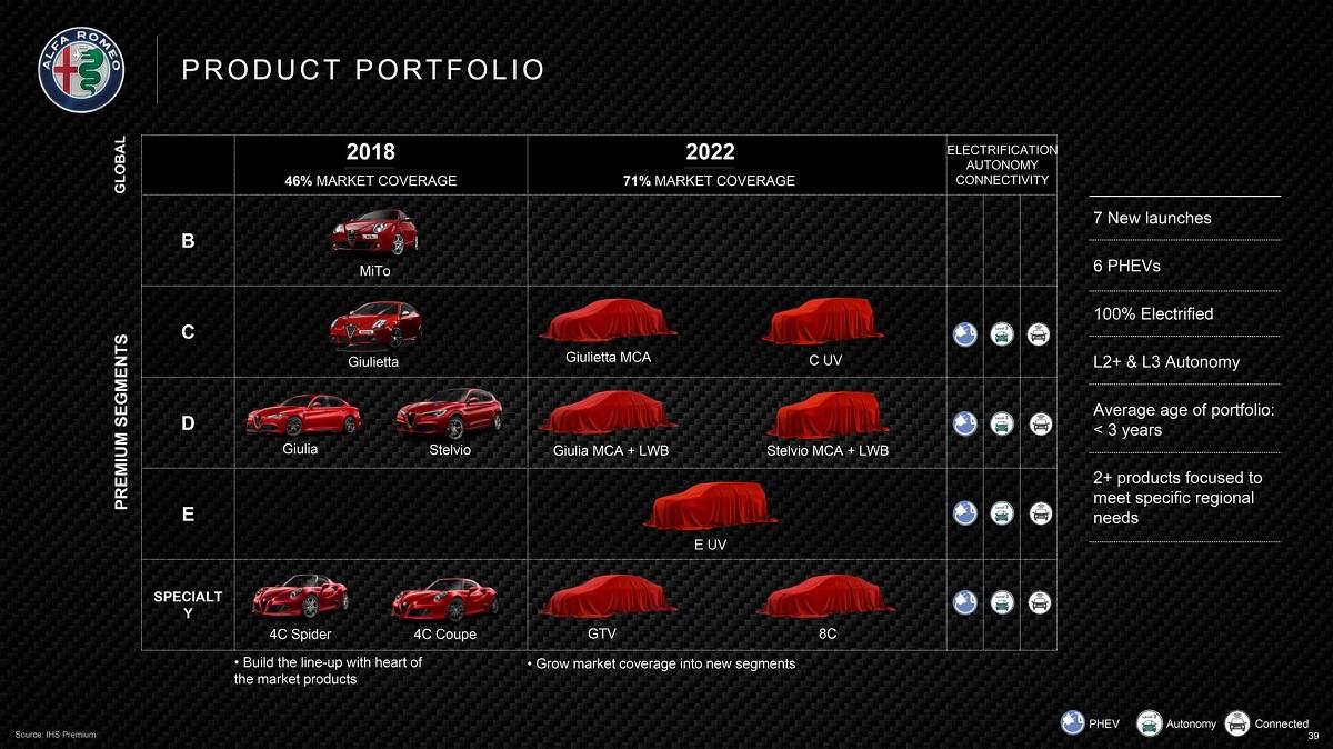 Alfa Romeo product timeline