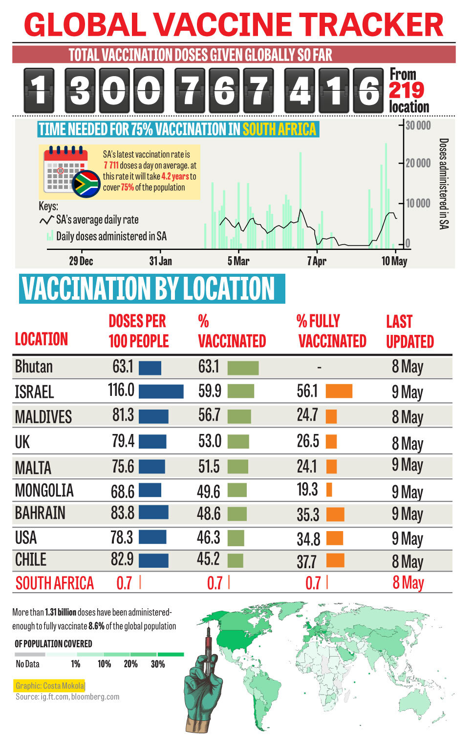 Global vaccination tracker