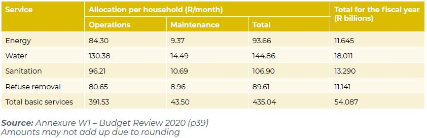 Table 1: Amounts per basic service allocated through the Local Government Equitable Share, 2020/21