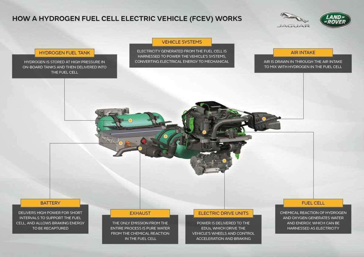 Jaguar-Land Rover hydrogen