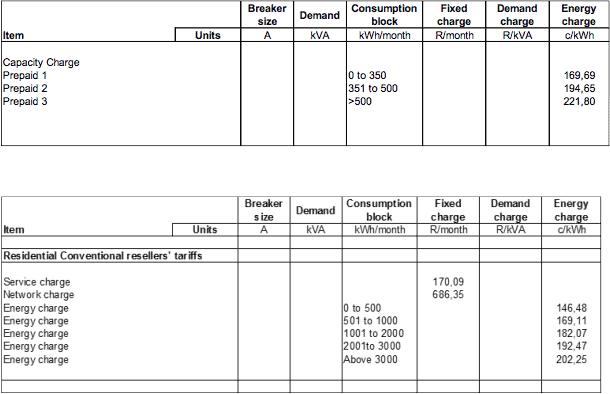 City of Joburg electricity tariff increases