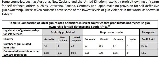 Firearms Control Act