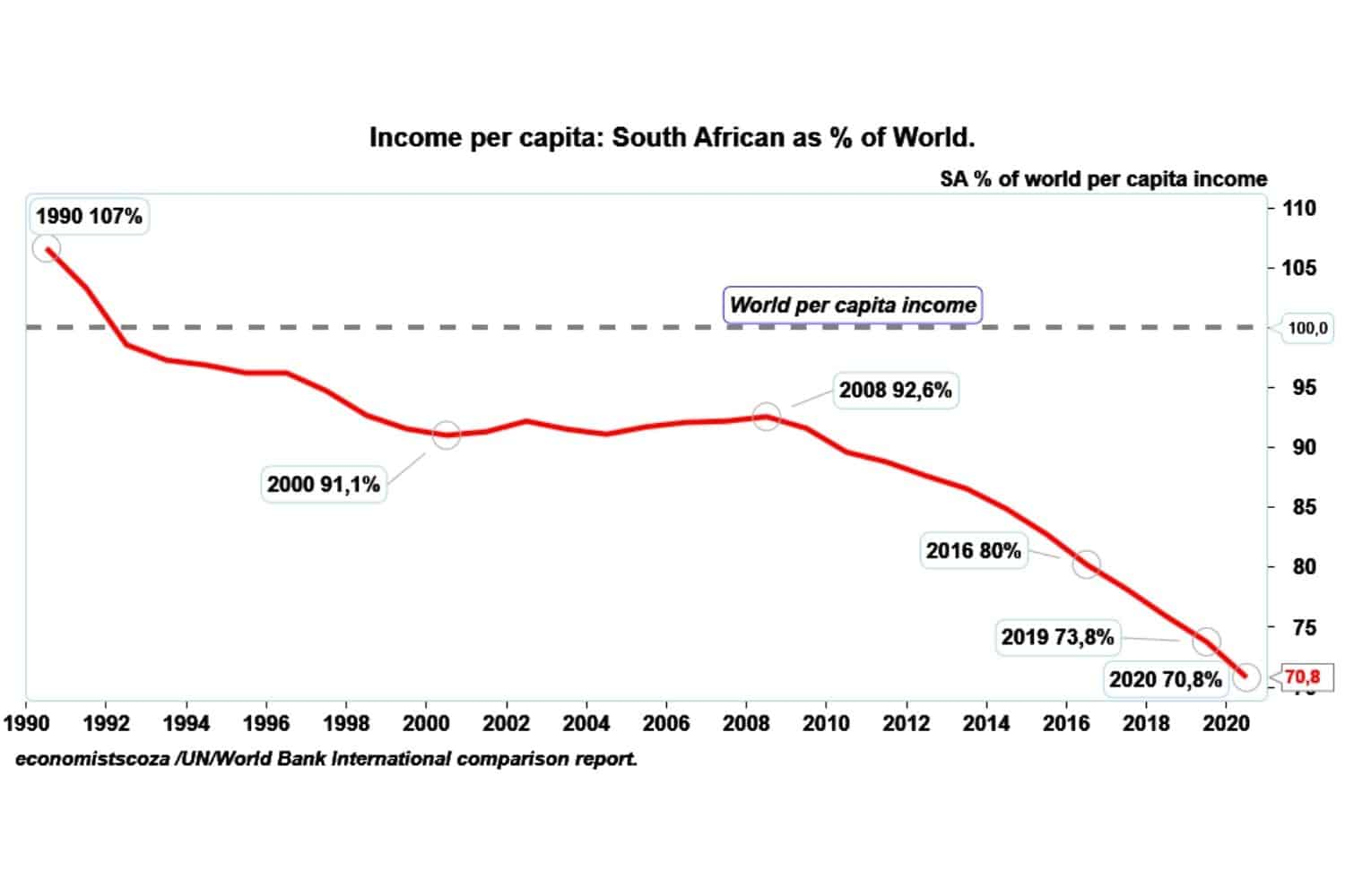 south africa gdp per capita income poorest