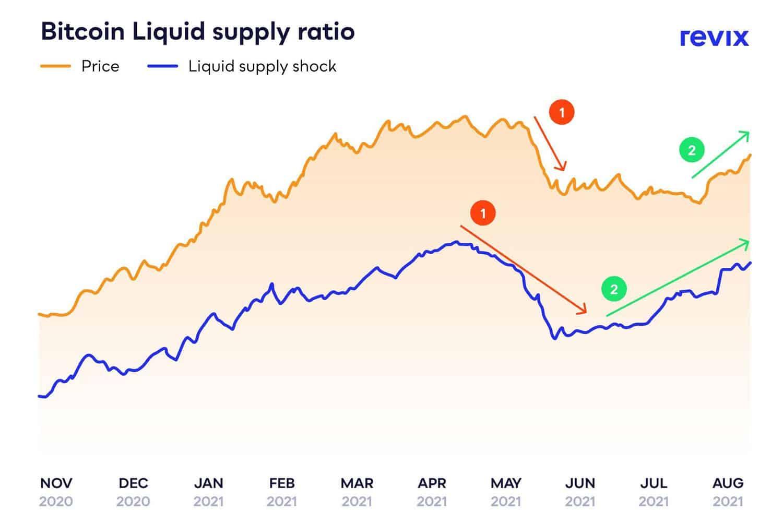 Bitcoin liquid supply
